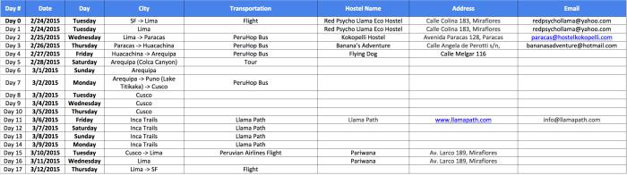 Peru Trip Itinerary